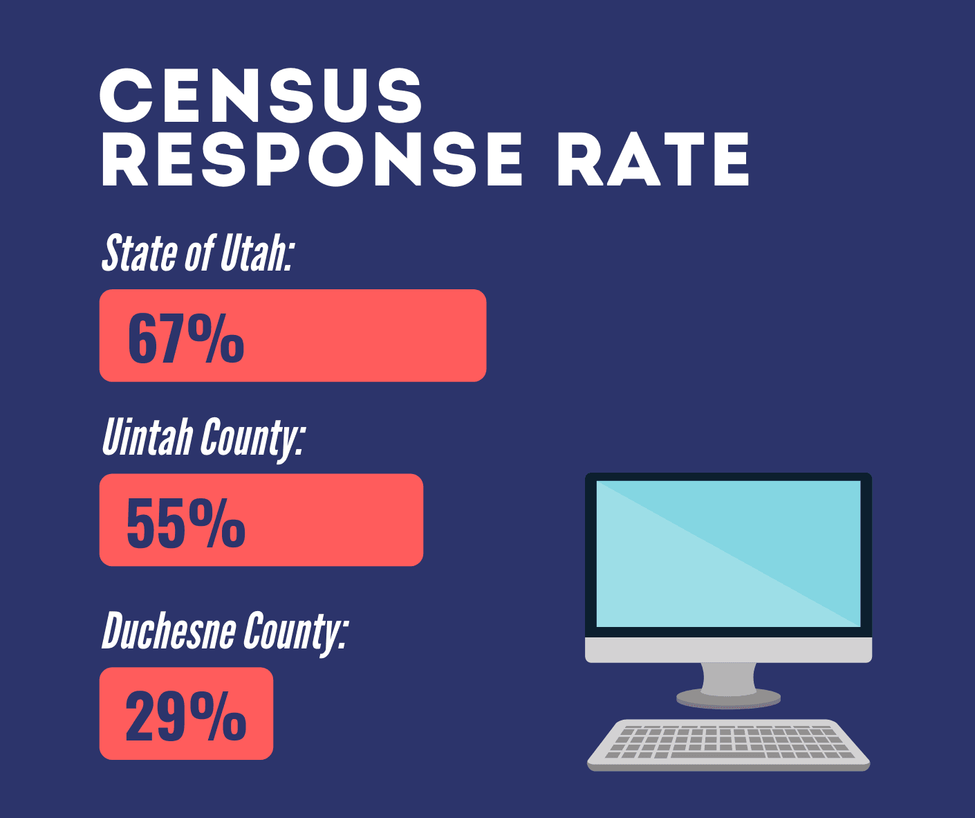 Copy of Census Response Rate